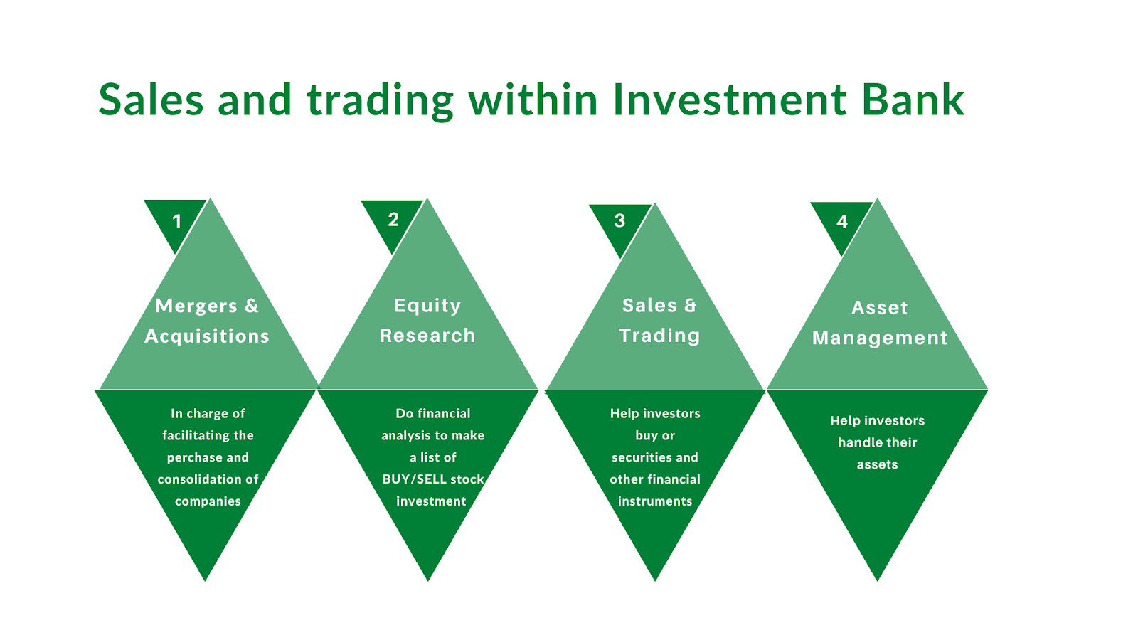 Sales and Trading