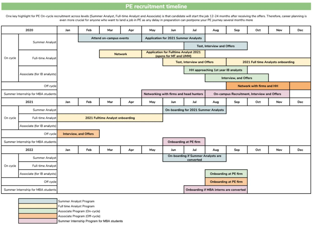 Private Equity Recruitment timeline