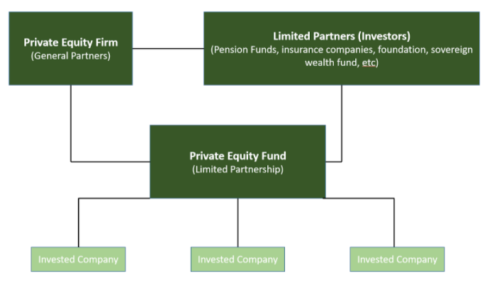 Private Equity stakeholders