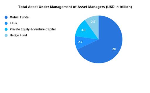 Total asset under management