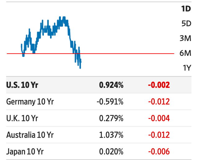 Yields on government bonds (WSJ, 12/08/2020)