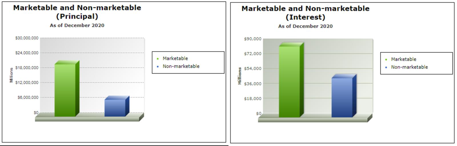 Non marketable securities
